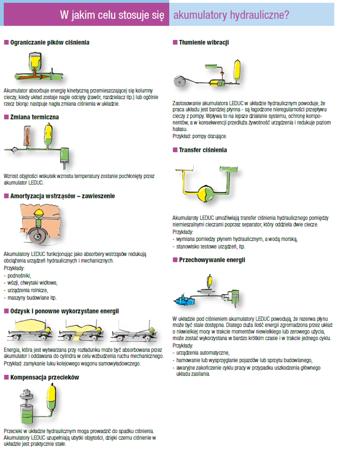 DOSTAWA GRATIS! 01538867 Akumulator hydrauliczny pęcherzowy Hydro Leduc (objętość azotu: 3,7 l/dm³, maksymalne ciśnienie: 350 bar)