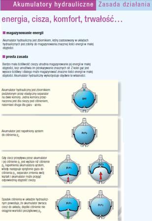 DOSTAWA GRATIS! 01538881 Akumulator hydrauliczny Hydro Leduc (objętość azotu: 4,1 l/dm³, maksymalne ciśnienie: 400 bar)